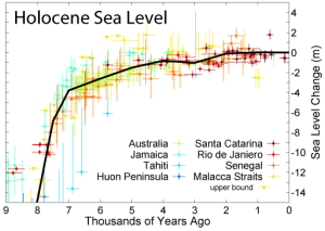 Holocene_Sea_Level
